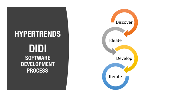 HyperTrends Software Development Process