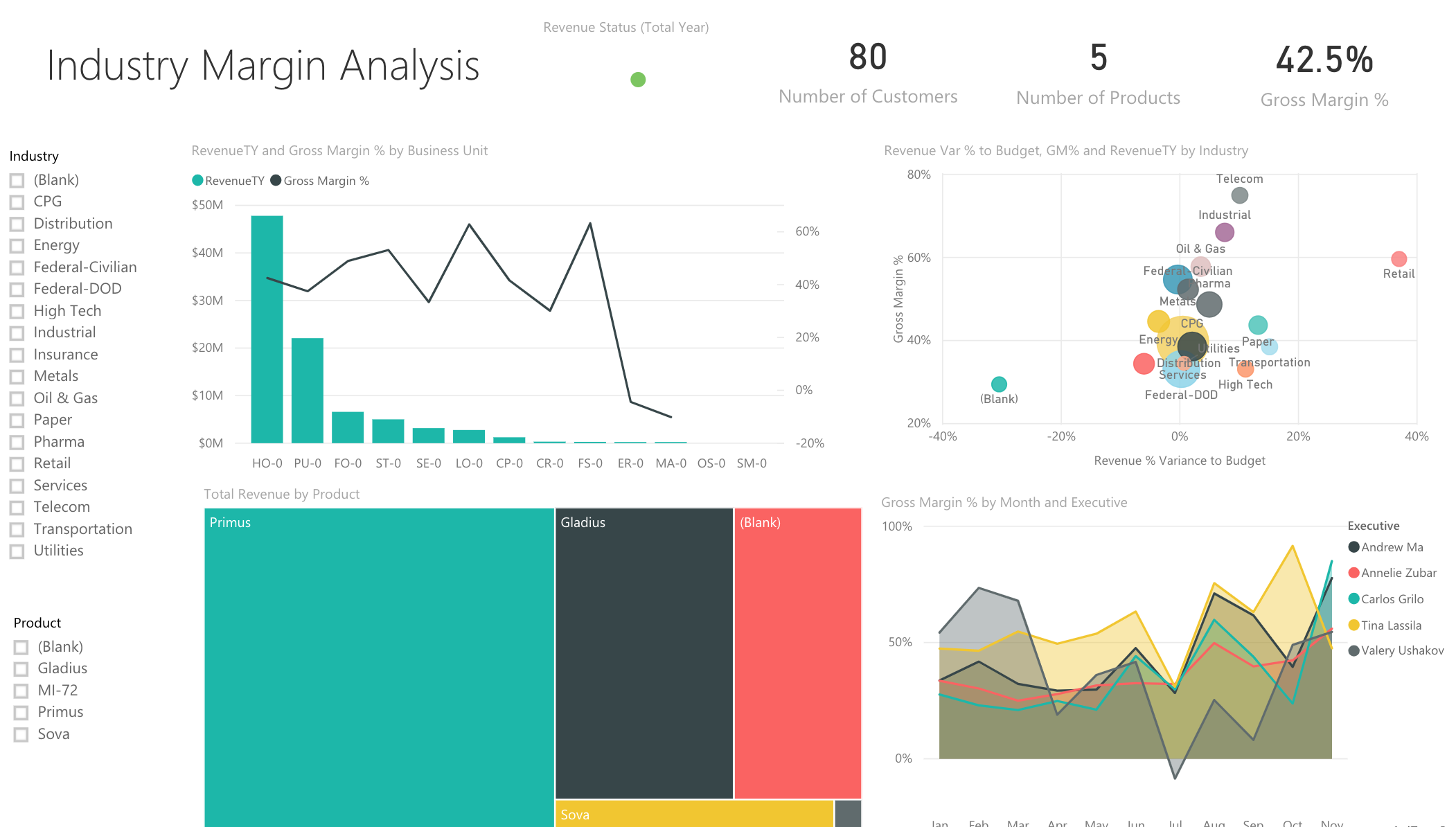 An example PowerBI report generated using Microsoft's test data.